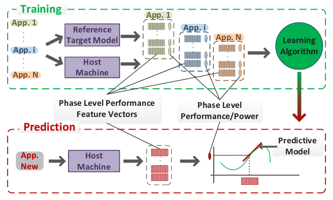 Predictive Modeling for Next-Generation Heterogeneous Computer System Design