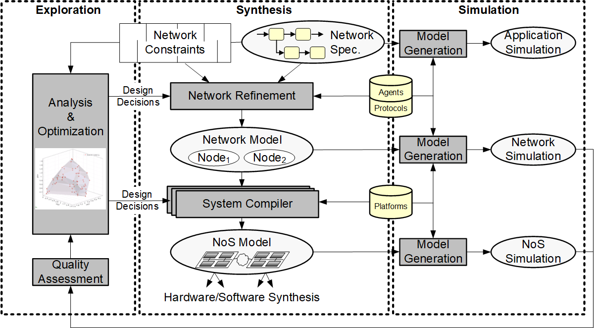 Network-Level Design of Cyber-Physical Networks-of-Systems